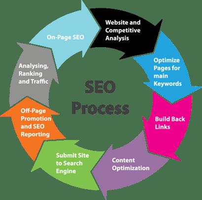 SEO-Processes-smaller3