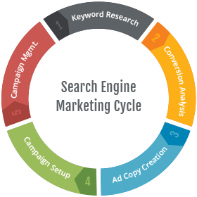 search-engine-marketing-cycle
